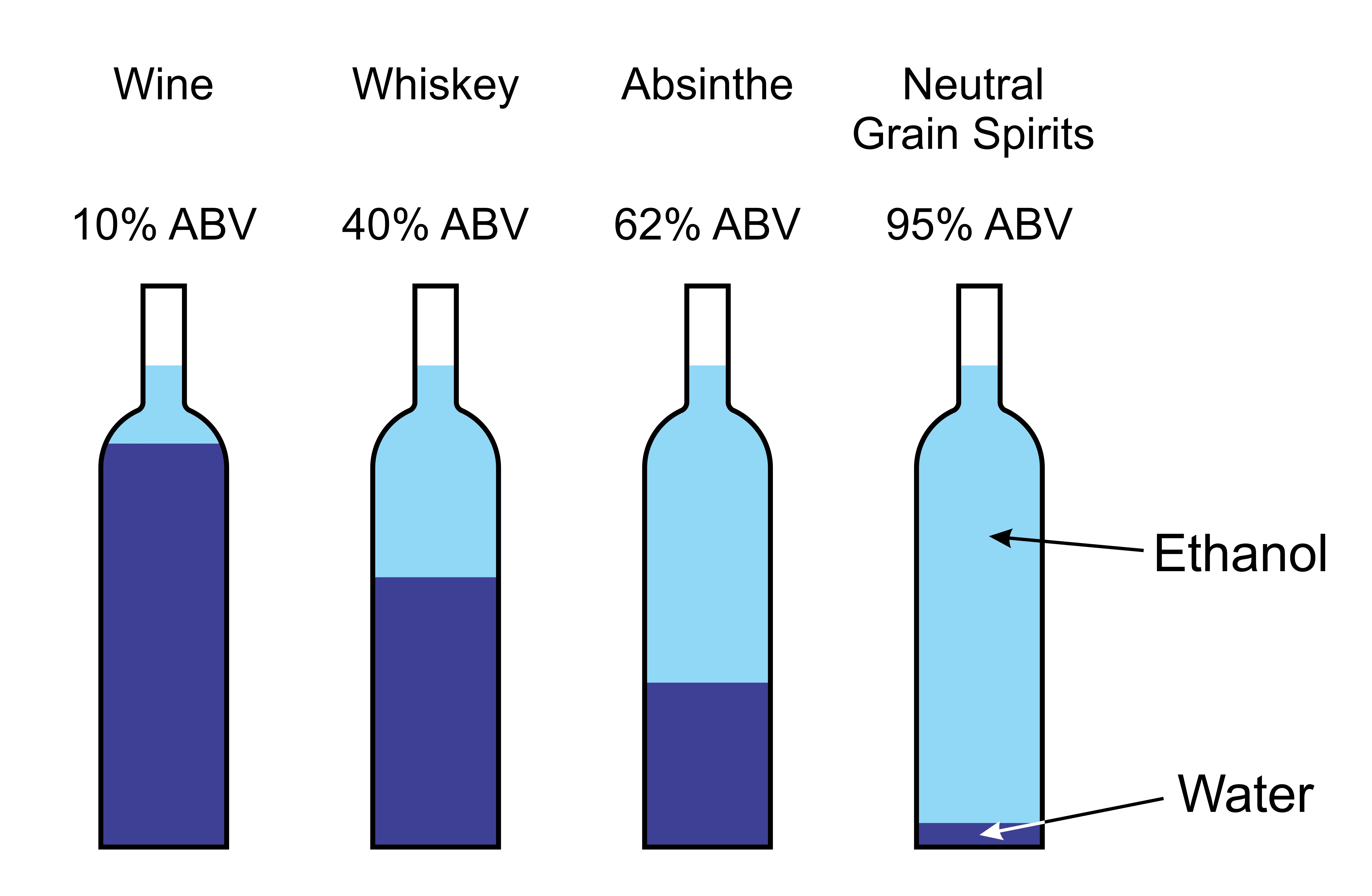 Alcohol content examples